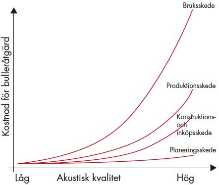 ljud_diagram_projektekonomi