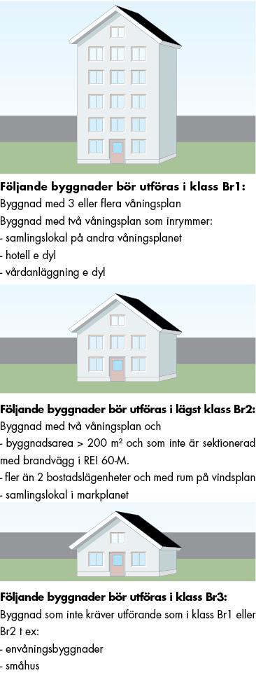 krav_pa_brandskydd