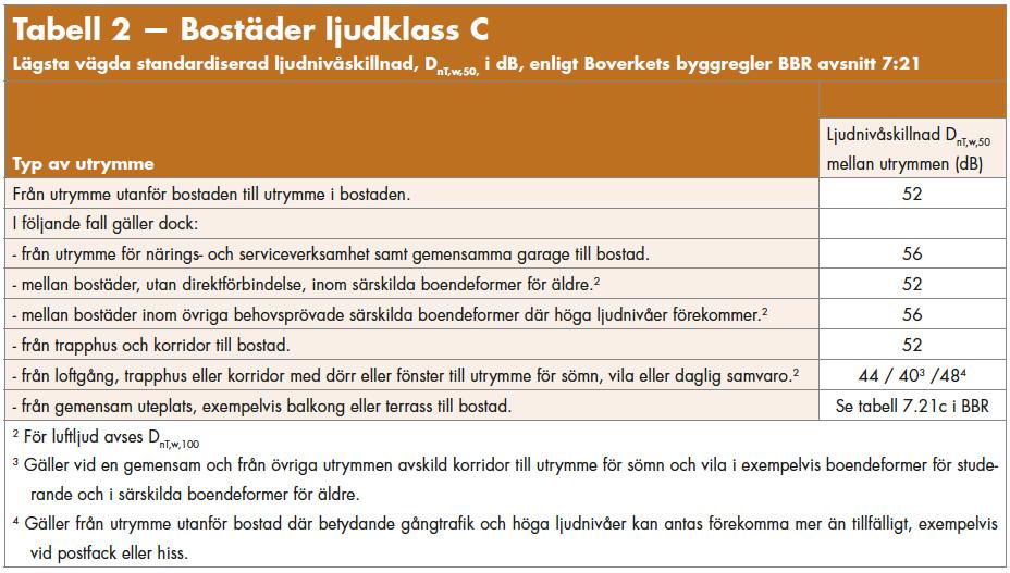 ljud_tabell_2_bostad_c