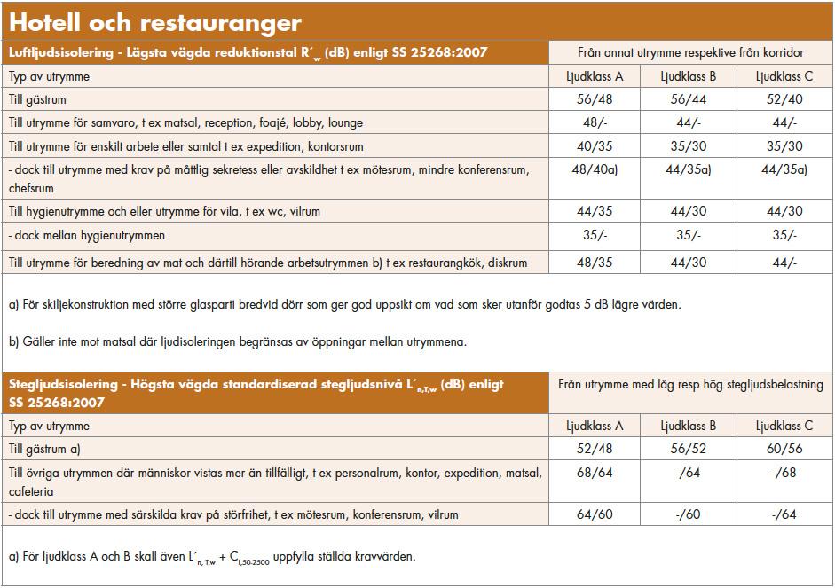 ljud_tabell_hotell_restaurang